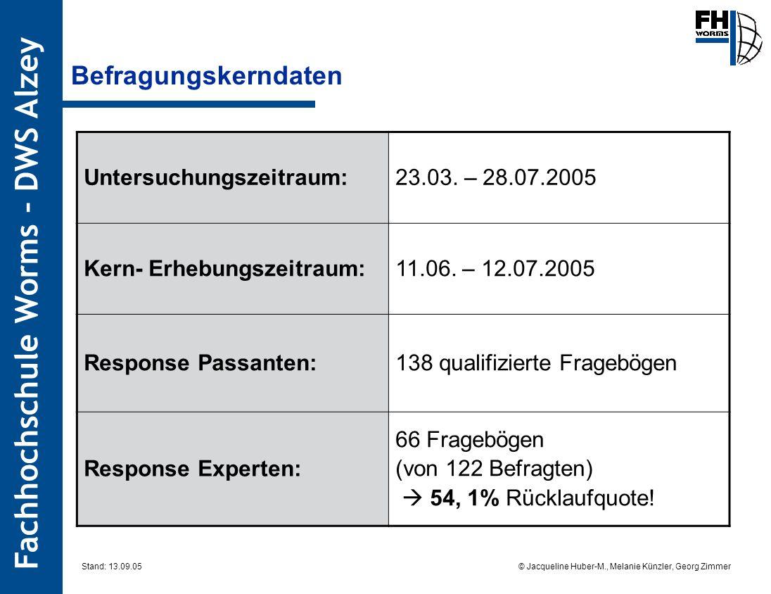 Fachhochschule Worms – DWS Alzey © Jacqueline Huber-M., Melanie Künzler, Georg Zimmer Stand: 13.09.05 Befragungskerndaten Untersuchungszeitraum:23.03.