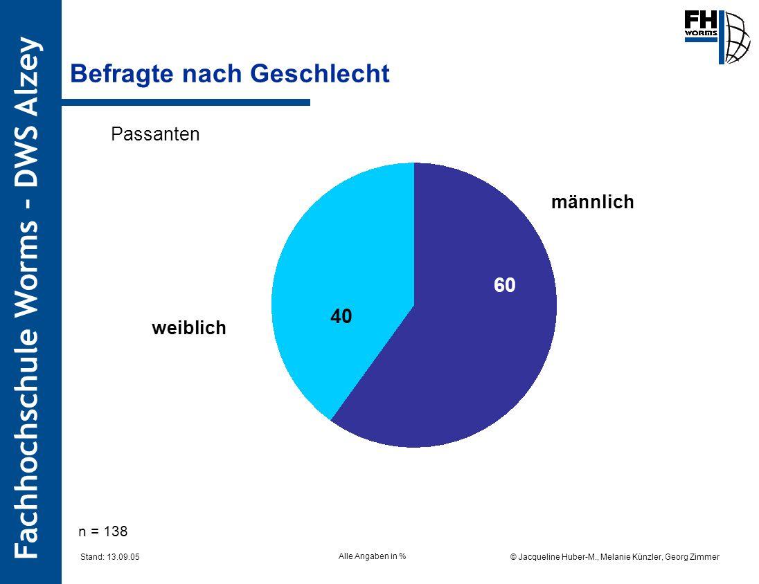 Fachhochschule Worms – DWS Alzey © Jacqueline Huber-M., Melanie Künzler, Georg Zimmer Stand: 13.09.05 Befragte nach Geschlecht Passanten 60 40 n = 138