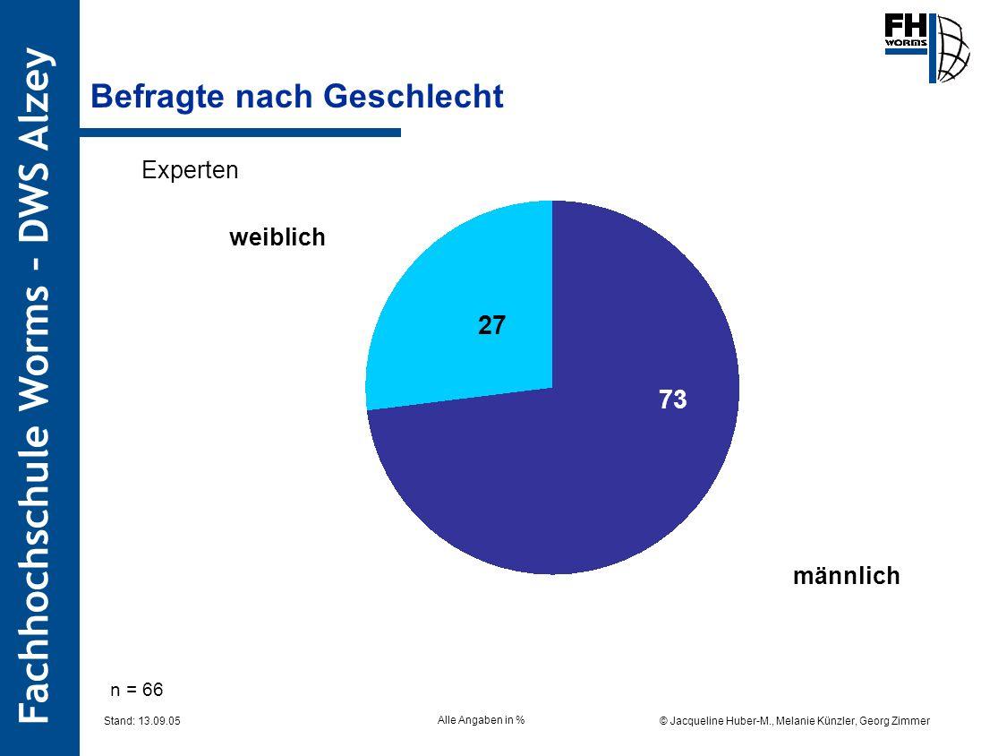 Fachhochschule Worms – DWS Alzey © Jacqueline Huber-M., Melanie Künzler, Georg Zimmer Stand: 13.09.05 Befragte nach Geschlecht Alle Angaben in % Experten männlich weiblich 27 73 n = 66