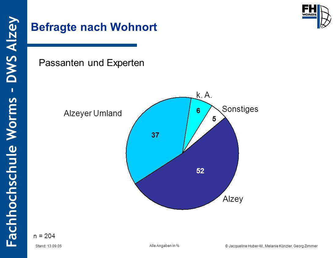 Fachhochschule Worms – DWS Alzey © Jacqueline Huber-M., Melanie Künzler, Georg Zimmer Stand: 13.09.05 Befragte nach Wohnort Passanten und Experten n = 204 Alzeyer Umland 37 52 5 6 k.