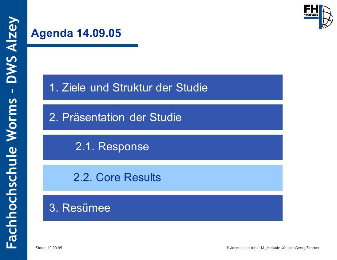 Fachhochschule Worms – DWS Alzey © Jacqueline Huber-M., Melanie Künzler, Georg Zimmer Stand: 13.09.05 Agenda 14.09.05 2. Präsentation der Studie 3. Re