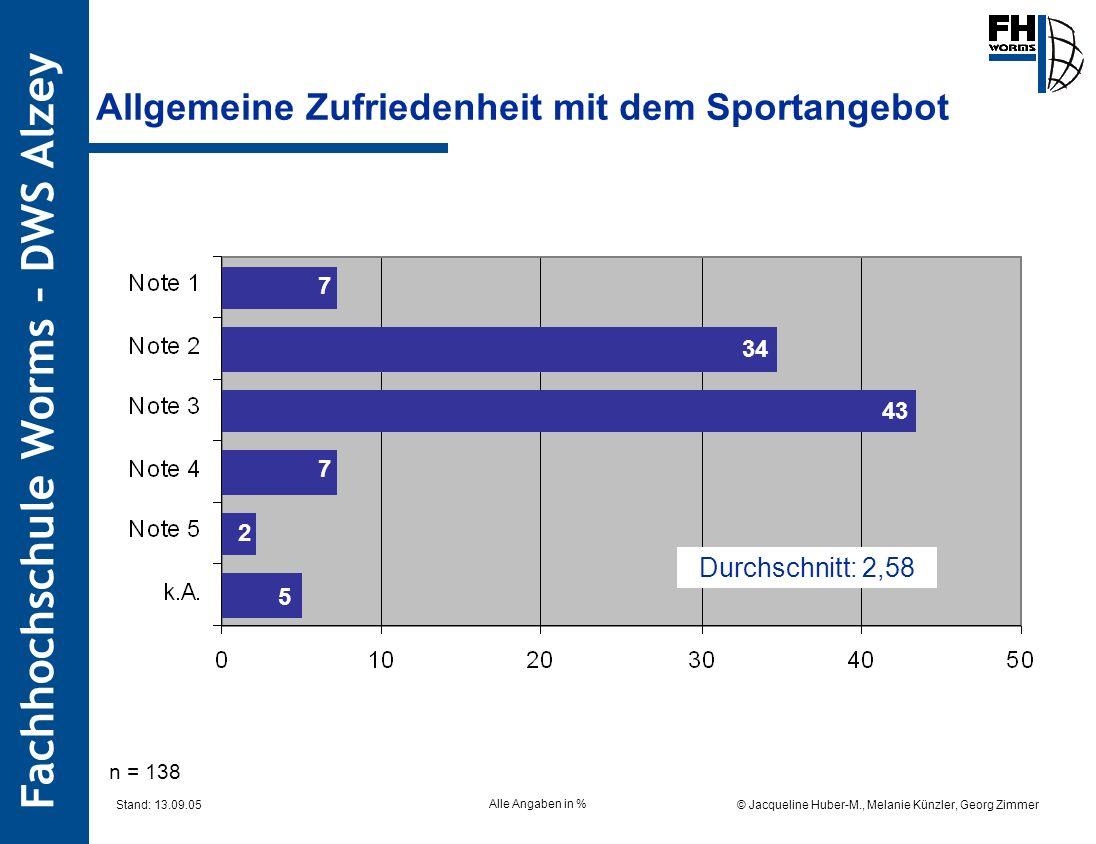 Fachhochschule Worms – DWS Alzey © Jacqueline Huber-M., Melanie Künzler, Georg Zimmer Stand: 13.09.05 Allgemeine Zufriedenheit mit dem Sportangebot Al