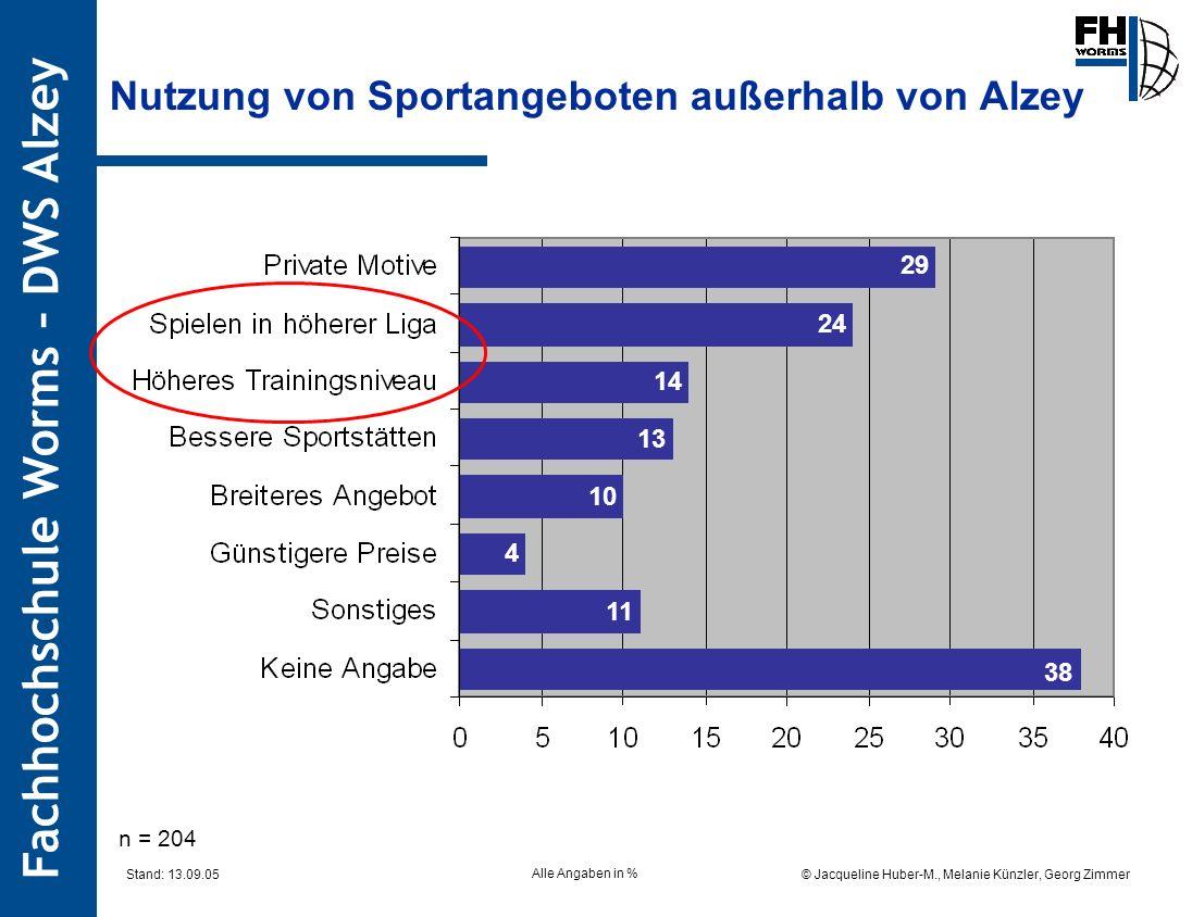 Fachhochschule Worms – DWS Alzey © Jacqueline Huber-M., Melanie Künzler, Georg Zimmer Stand: 13.09.05 Nutzung von Sportangeboten außerhalb von Alzey 0