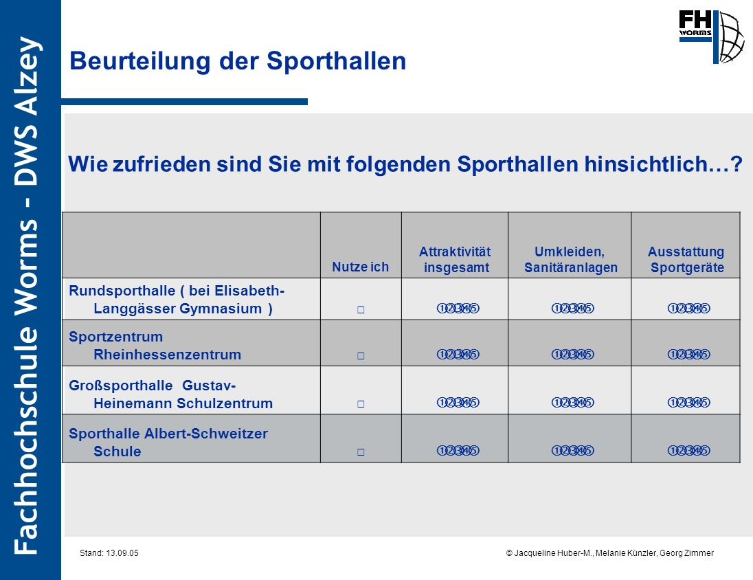Fachhochschule Worms – DWS Alzey © Jacqueline Huber-M., Melanie Künzler, Georg Zimmer Stand: 13.09.05 Beurteilung der Sporthallen Wie zufrieden sind Sie mit folgenden Sporthallen hinsichtlich….