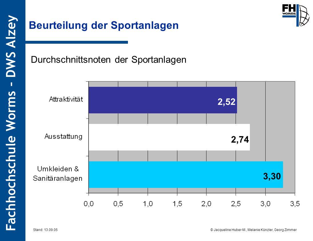 Fachhochschule Worms – DWS Alzey © Jacqueline Huber-M., Melanie Künzler, Georg Zimmer Stand: 13.09.05 Beurteilung der Sportanlagen Durchschnittsnoten