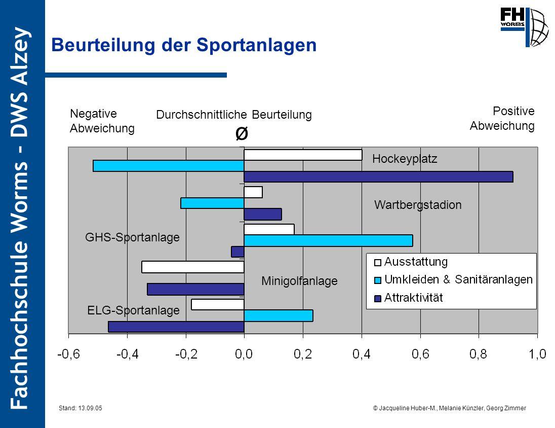 Fachhochschule Worms – DWS Alzey © Jacqueline Huber-M., Melanie Künzler, Georg Zimmer Stand: 13.09.05 Beurteilung der Sportanlagen Hockeyplatz Wartber