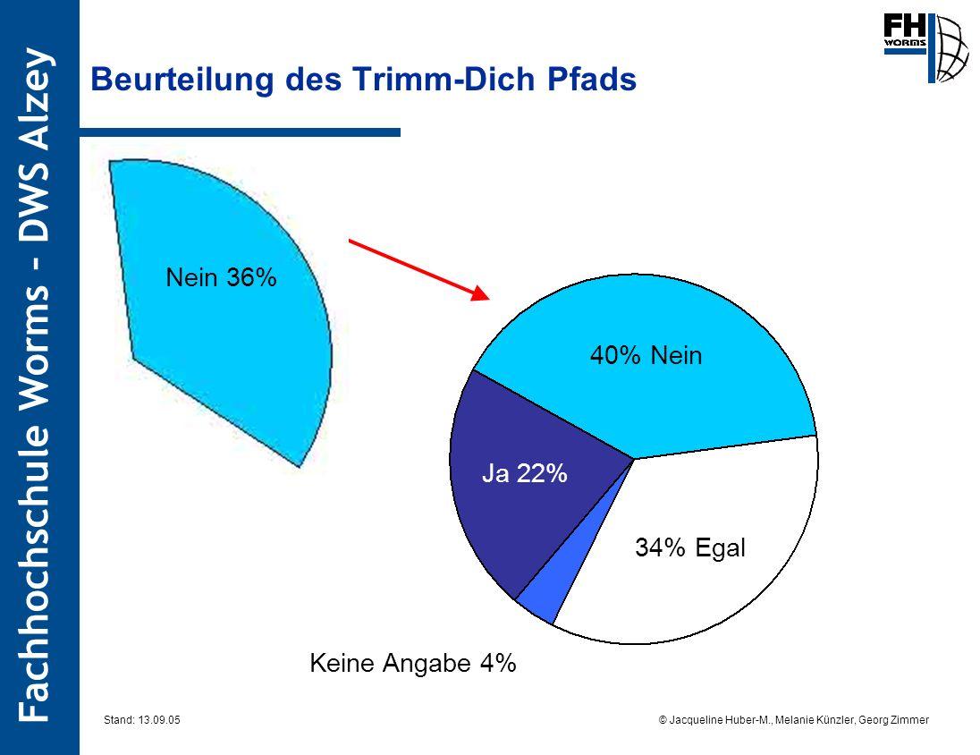Fachhochschule Worms – DWS Alzey © Jacqueline Huber-M., Melanie Künzler, Georg Zimmer Stand: 13.09.05 Beurteilung des Trimm-Dich Pfads 40% Nein Ja 22% Keine Angabe 4% 34% Egal Nein 36%