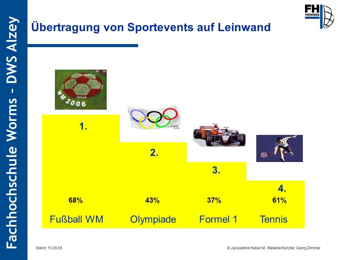 Fachhochschule Worms – DWS Alzey © Jacqueline Huber-M., Melanie Künzler, Georg Zimmer Stand: 13.09.05 Übertragung von Sportevents auf Leinwand 1. 2. 3