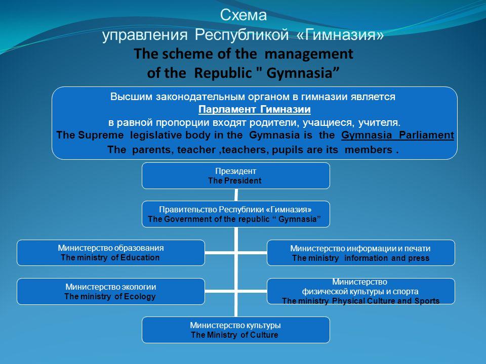 Схема управления Республикой «Гимназия» The scheme of the management of the Republic