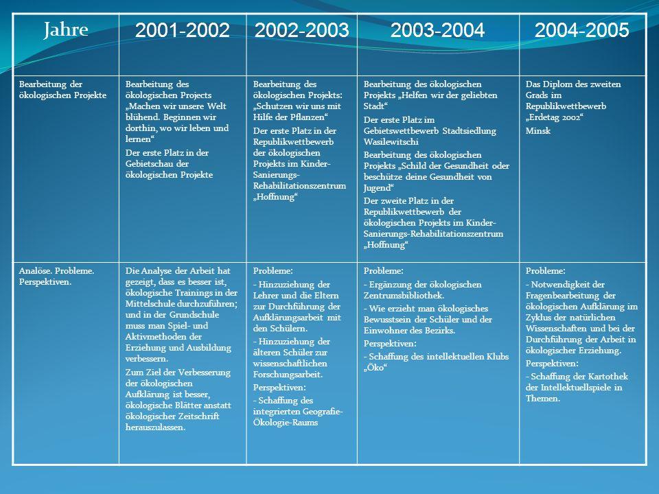 Jahre 2001-20022002-20032003-20042004-2005 Bearbeitung der ökologischen Projekte Bearbeitung des ökologischen Projects Machen wir unsere Welt blühend.