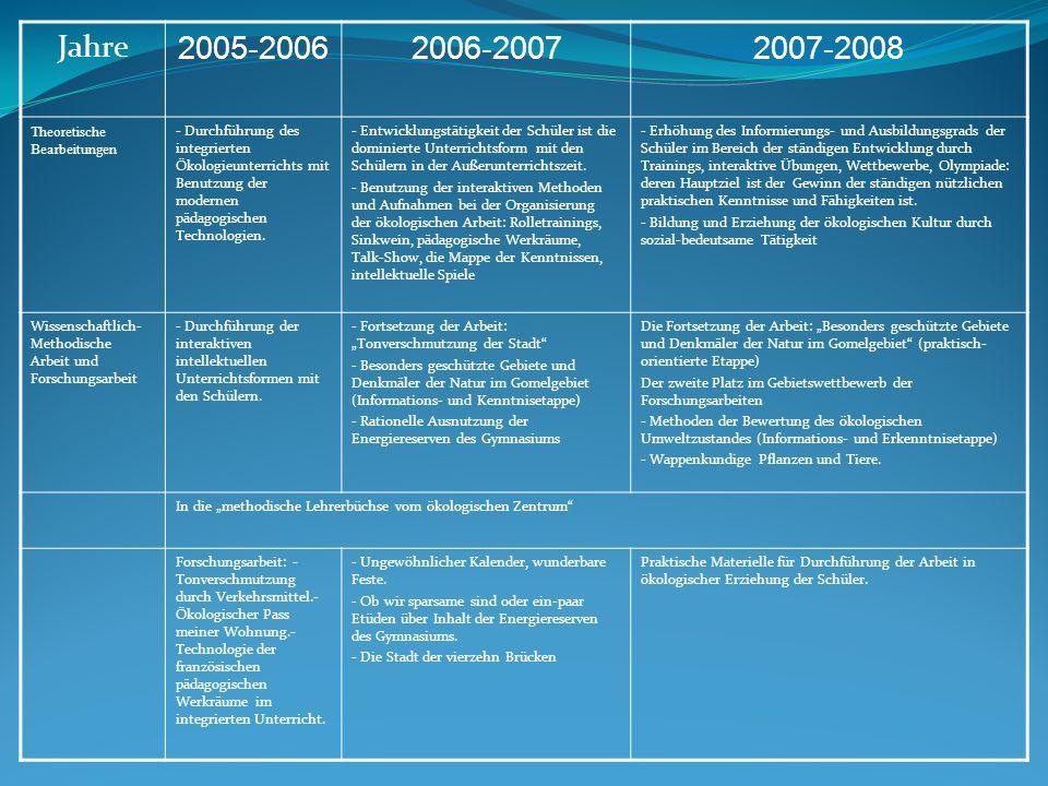 Jahre 2005-20062006-20072007-2008 Theoretische Bearbeitungen - Durchführung des integrierten Ökologieunterrichts mit Benutzung der modernen pädagogisc