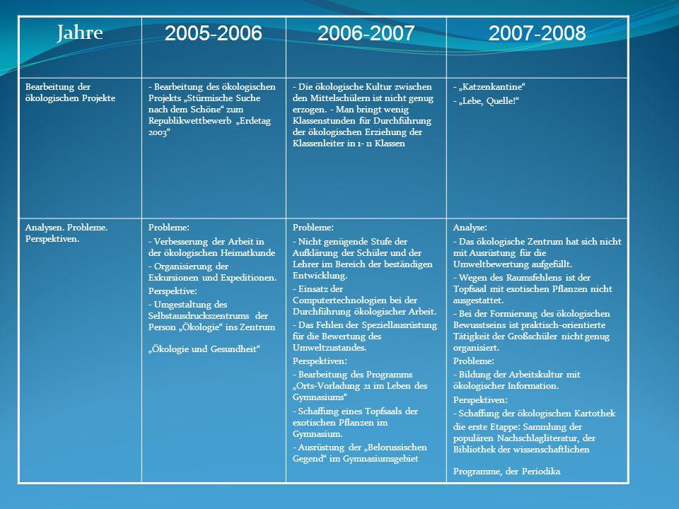 Jahre 2005-20062006-20072007-2008 Bearbeitung der ökologischen Projekte - Bearbeitung des ökologischen Projekts Stürmische Suche nach dem Schöne zum R