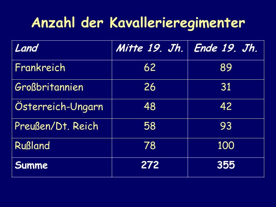 Anzahl der Kavallerieregimenter LandMitte 19. Jh.Ende 19. Jh. Frankreich6289 Großbritannien2631 Österreich-Ungarn4842 Preußen/Dt. Reich5893 Rußland781