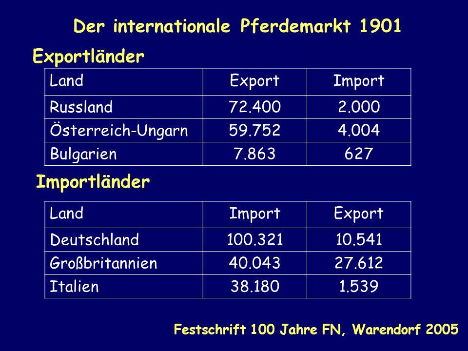 Der internationale Pferdemarkt 1901 Exportländer Importländer Festschrift 100 Jahre FN, Warendorf 2005 LandExportImport Russland72.4002.000 Österreich