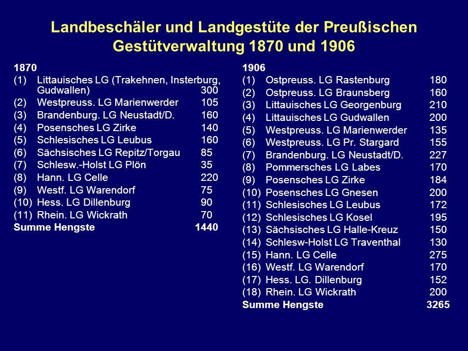 Landbeschäler und Landgestüte der Preußischen Gestütverwaltung 1870 und 1906 1870 (1)Littauisches LG (Trakehnen, Insterburg, Gudwallen)300 (2)Westpreu
