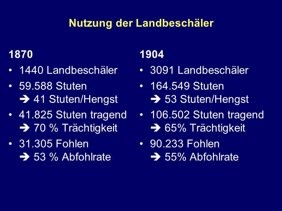 Nutzung der Landbeschäler 1870 1440 Landbeschäler 59.588 Stuten 41 Stuten/Hengst 41.825 Stuten tragend 70 % Trächtigkeit 31.305 Fohlen 53 % Abfohlrate