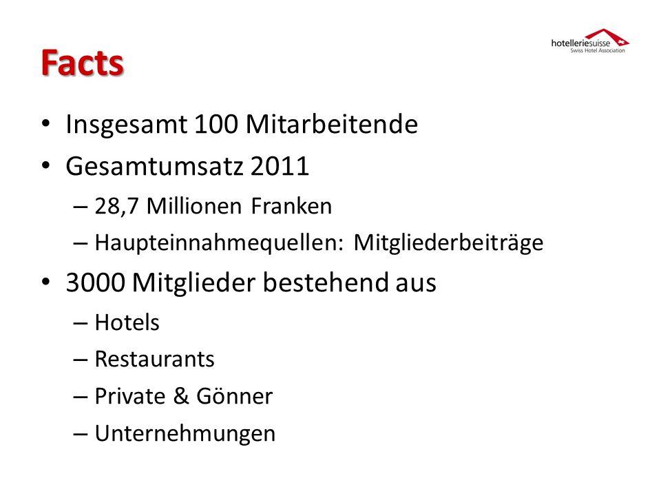 Geschichte & Entwicklung Gründung 11.