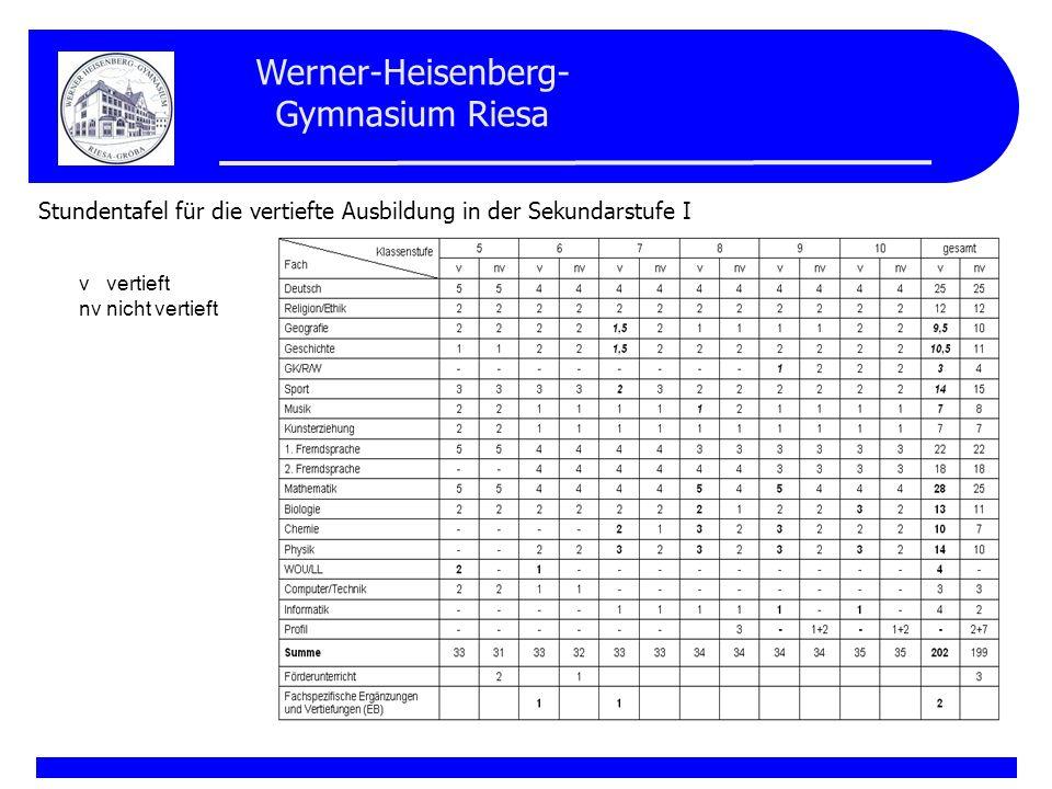 Werner-Heisenberg- Gymnasium Riesa Spezialklassen ab Jahrgangsstufe 5 In den MINT-Fächern erfolgt der Unterricht nach modifizierten Lehrplänen.