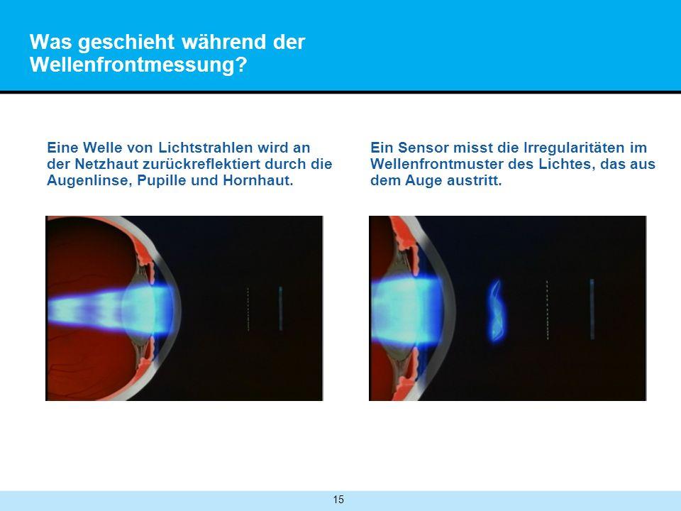 15 Was geschieht während der Wellenfrontmessung? Eine Welle von Lichtstrahlen wird an der Netzhaut zurückreflektiert durch die Augenlinse, Pupille und