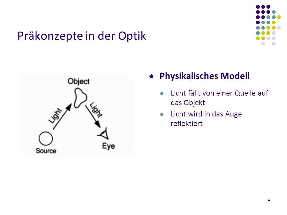 14 Präkonzepte in der Optik Physikalisches Modell Licht fällt von einer Quelle auf das Objekt Licht wird in das Auge reflektiert