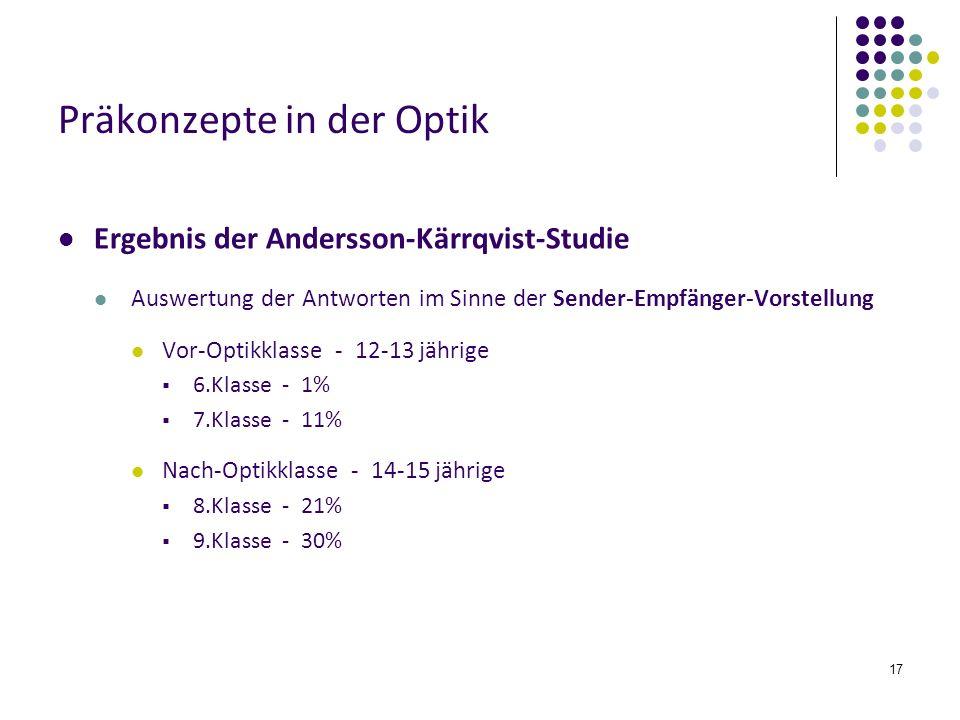 17 Präkonzepte in der Optik Ergebnis der Andersson-Kärrqvist-Studie Auswertung der Antworten im Sinne der Sender-Empfänger-Vorstellung Vor-Optikklasse - 12-13 jährige 6.Klasse - 1% 7.Klasse - 11% Nach-Optikklasse - 14-15 jährige 8.Klasse - 21% 9.Klasse - 30%