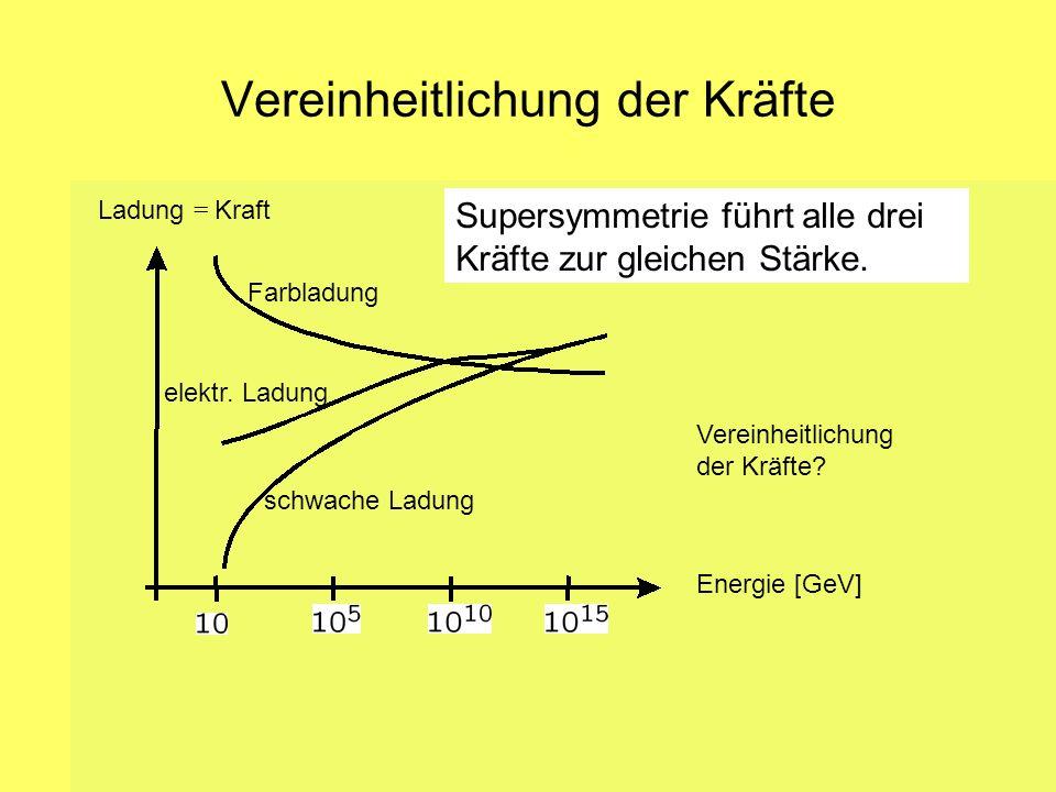 Amand Fäßler, Universität Tübingen 18 Vereinheitlichung der Kräfte Infrared Slavery Ladung = Kraft Farbladung elektr. Ladung schwache Ladung Vereinhei