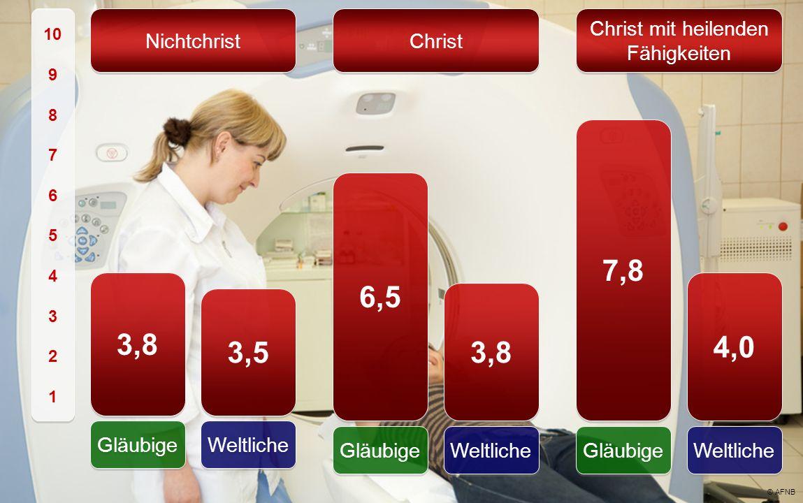Christ 10 9 8 7 6 5 4 3 2 1 10 9 8 7 6 5 4 3 2 1 Christ mit heilenden Fähigkeiten 6,5 Gläubige Weltliche 3,8 Weltliche 4,0 7,8 Gläubige 3,8 Gläubige W