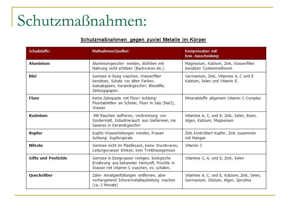 Schutzmaßnahmen: Schutzmaßnahmen gegen zuviel Metalle im Körper Schadstoffe:Maßnahmen/Quellen:Kompensation mit bzw. Ausscheidung: AluminiumAluminiumge