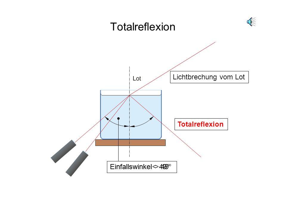 Lichtbrechung Brechung des Lichts zum Lot Reflexion des Lichts Brechung des Lichts vom Lot Ein Teil des Lichts wird an der Wasseroberfläche reflektier