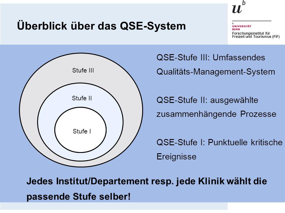 Forschungsinstitut für Freizeit und Tourismus (FIF) Stufe I Stufe II Stufe III QSE-Stufe III: Umfassendes Qualitäts-Management-System QSE-Stufe II: au