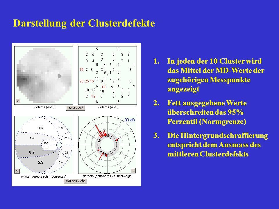 Darstellung der Clusterdefekte 1.In jeden der 10 Cluster wird das Mittel der MD-Werte der zugehörigen Messpunkte angezeigt 2.Fett ausgegebene Werte üb