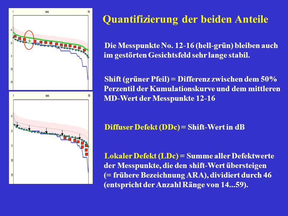 Die Messpunkte No. 12-16 (hell-grün) bleiben auch im gestörten Gesichtsfeld sehr lange stabil. Shift (grüner Pfeil) = Differenz zwischen dem 50% Perze