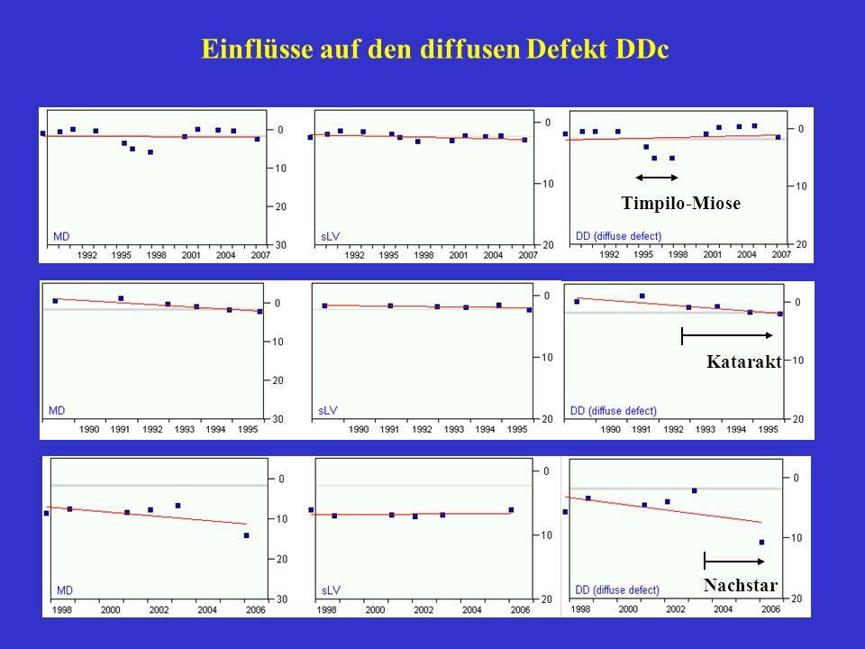 Einflüsse auf den diffusen Defekt DDc Timpilo-Miose Katarakt Nachstar