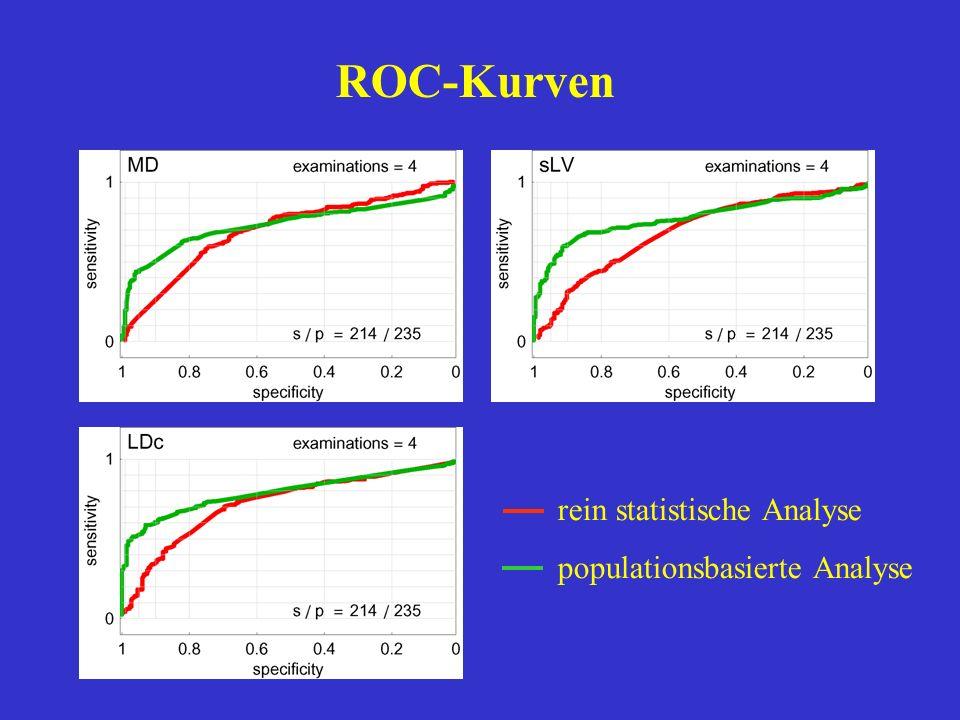 ROC-Kurven rein statistische Analyse populationsbasierte Analyse