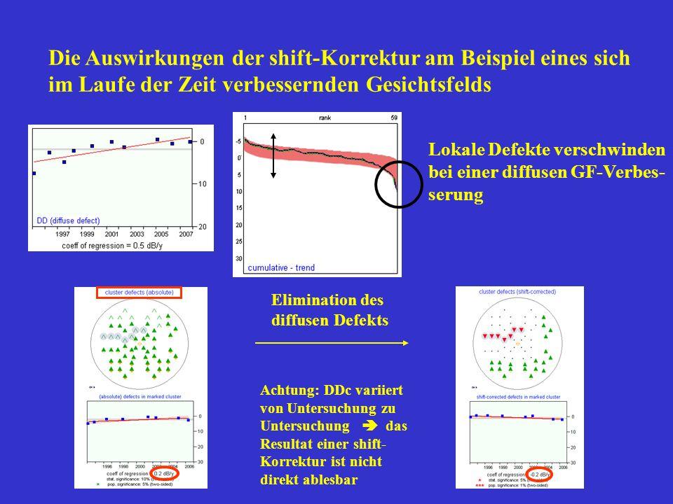 Die Auswirkungen der shift-Korrektur am Beispiel eines sich im Laufe der Zeit verbessernden Gesichtsfelds Lokale Defekte verschwinden bei einer diffus