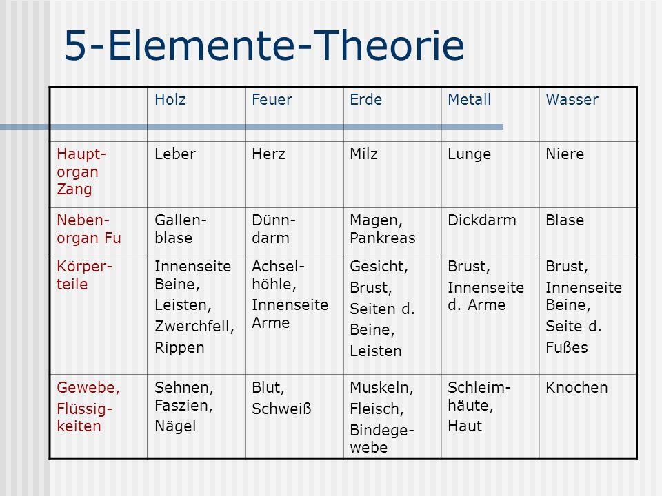 5-Elemente-Theorie HolzFeuerErdeMetallWasser Haupt- organ Zang LeberHerzMilzLungeNiere Neben- organ Fu Gallen- blase Dünn- darm Magen, Pankreas Dickda