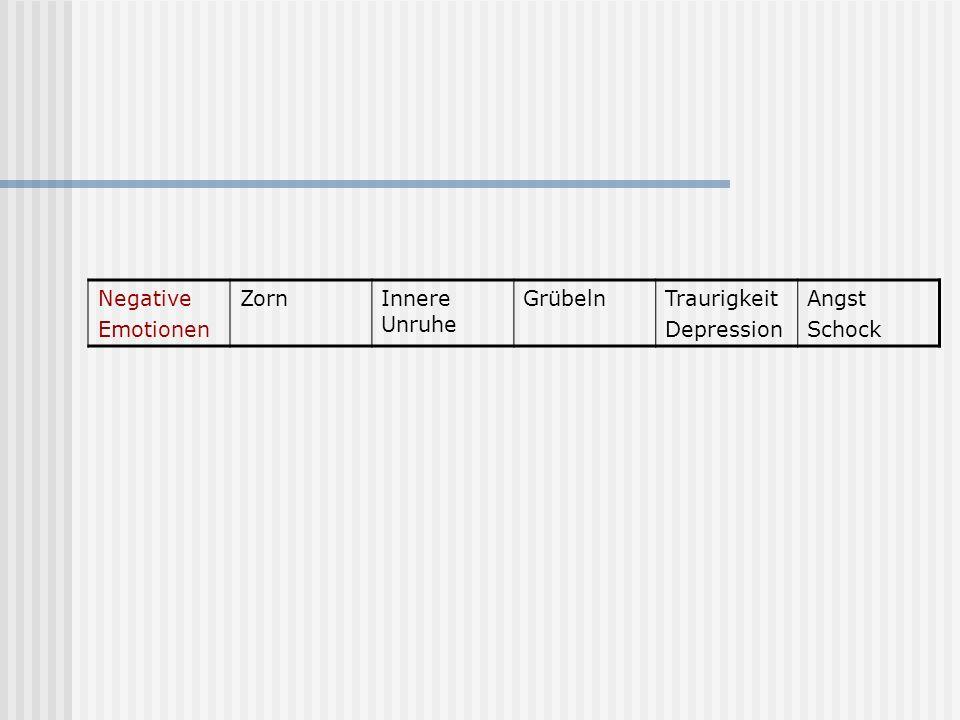Negative Emotionen ZornInnere Unruhe GrübelnTraurigkeit Depression Angst Schock
