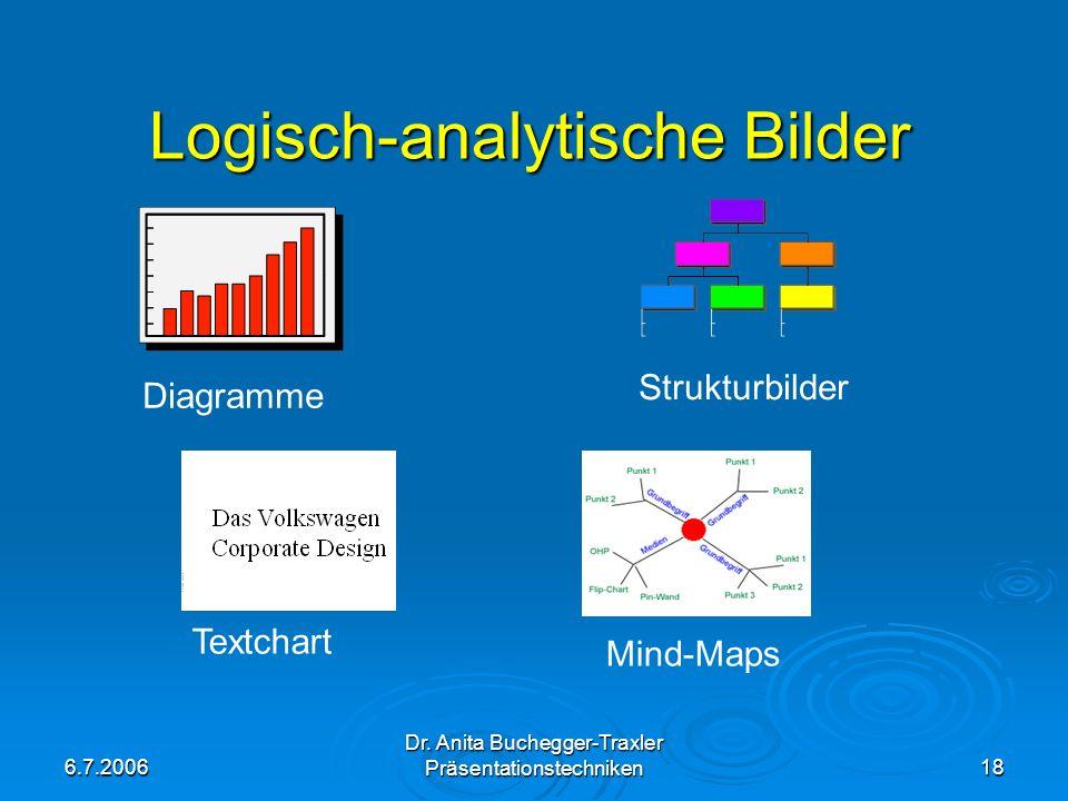 6.7.2006 Dr. Anita Buchegger-Traxler Präsentationstechniken18 Logisch-analytische Bilder DiagrammeStrukturbilder Mind-Maps Textchart