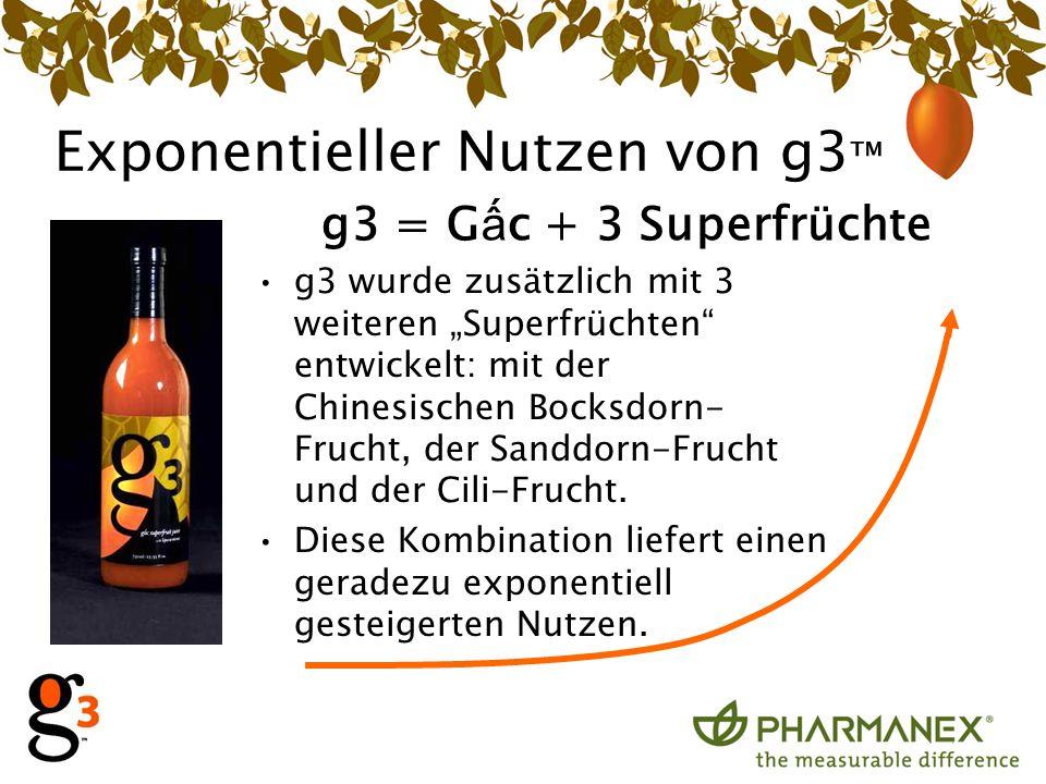 Exponentieller Nutzen von g3 g3 wurde zusätzlich mit 3 weiteren Superfrüchten entwickelt: mit der Chinesischen Bocksdorn- Frucht, der Sanddorn-Frucht und der Cili-Frucht.