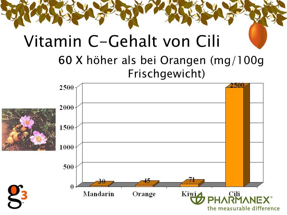 Vitamin C-Gehalt von Cili 60 X höher als bei Orangen (mg/100g Frischgewicht)