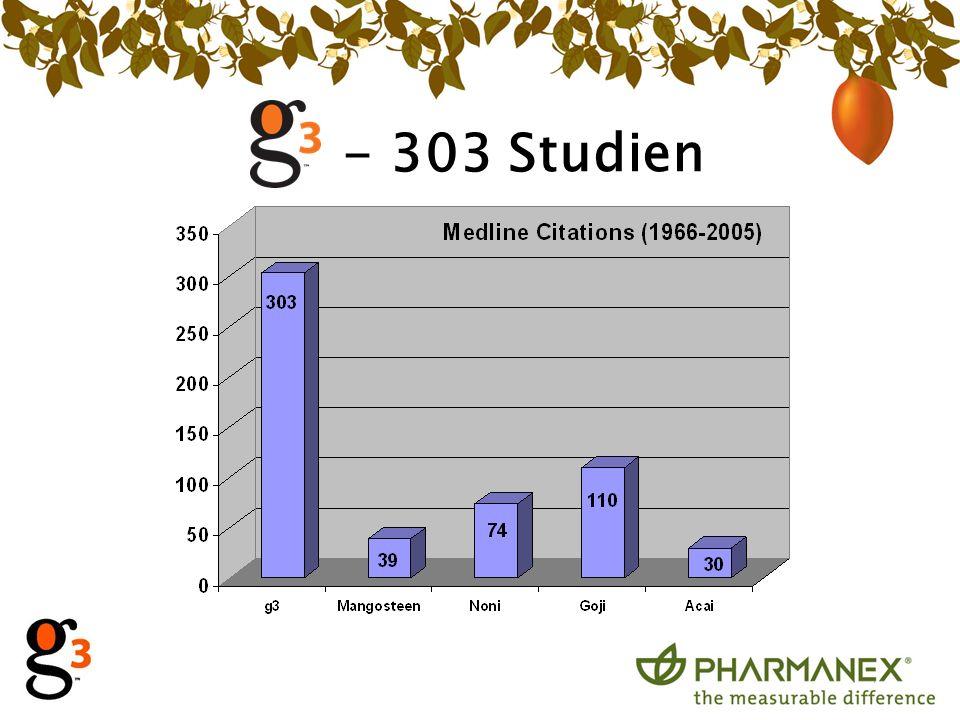 - 303 Studien