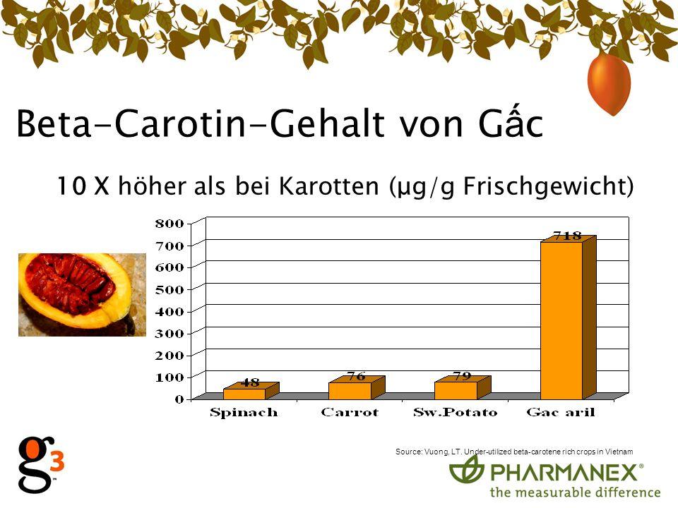 Beta-Carotin-Gehalt von G c 10 X höher als bei Karotten (μg/g Frischgewicht) Source: Vuong, LT.