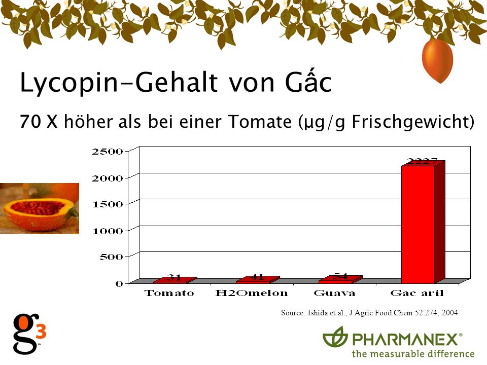 Lycopin-Gehalt von G c 70 X höher als bei einer Tomate (μg/g Frischgewicht) Source: Ishida et al., J Agric Food Chem 52:274, 2004
