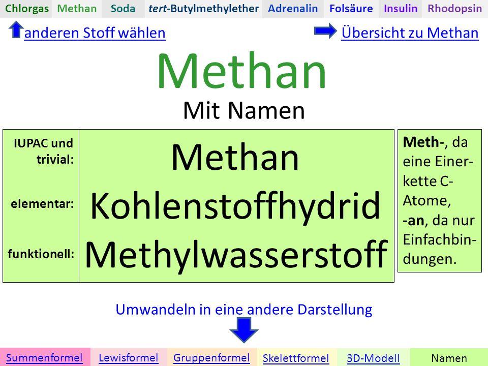Methan Namen Umwandeln in eine andere Darstellung Übersicht zu Methan Methan Kohlenstoffhydrid Methylwasserstoff 3D-ModellSkelettformel GruppenformelSummenformelLewisformel Mit Namen Meth-, da eine Einer- kette C- Atome, -an, da nur Einfachbin- dungen.