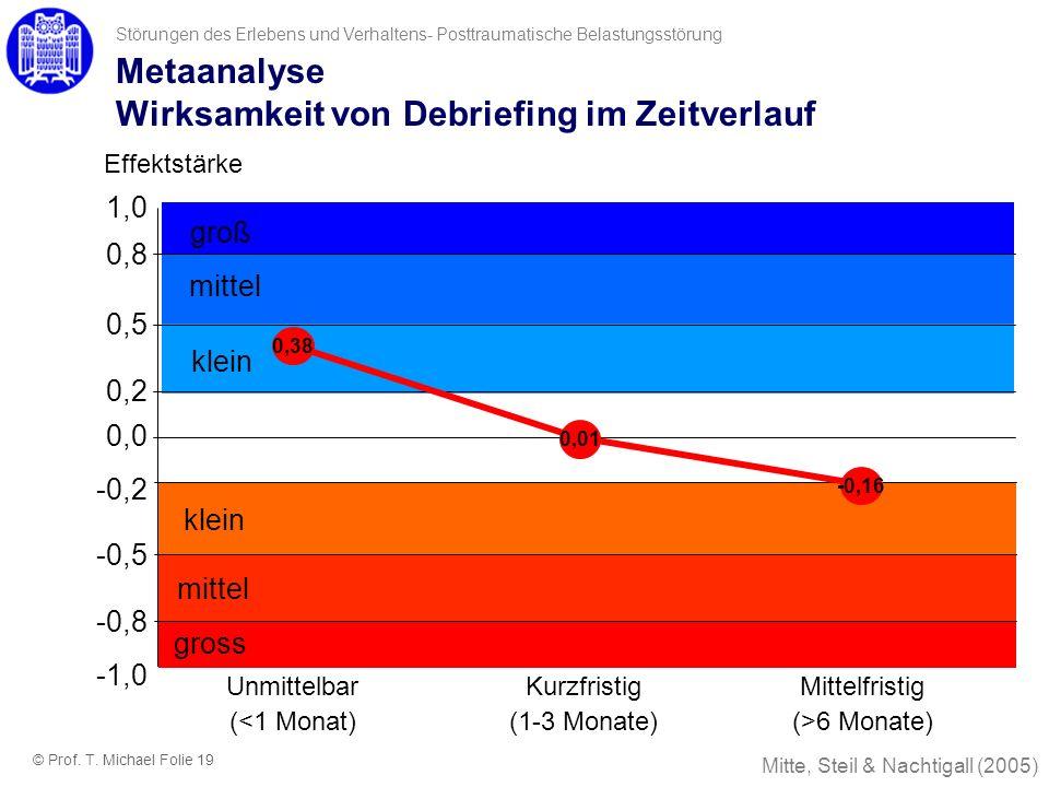 groß mittel klein Mitte, Steil & Nachtigall (2005) klein mittel gross -0,2 -0,5 -0,8 -1,0 1,0 0,8 0,5 0,2 0,0 -0,16 0,01 Metaanalyse Wirksamkeit von D