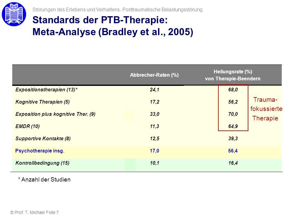 10,1Kontrollbedingung (15) 17,0Psychotherapie insg. Abbrecher-Raten (%) 12,5Supportive Kontakte (8) 11,3EMDR (10) 33,0Exposition plus kognitive Ther.