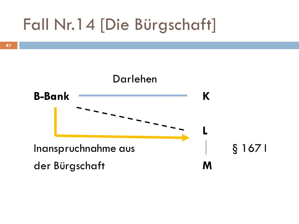 41 Fall Nr.14 [Die Bürgschaft] Darlehen B-BankK L Inanspruchnahme aus§ 167 I der BürgschaftM