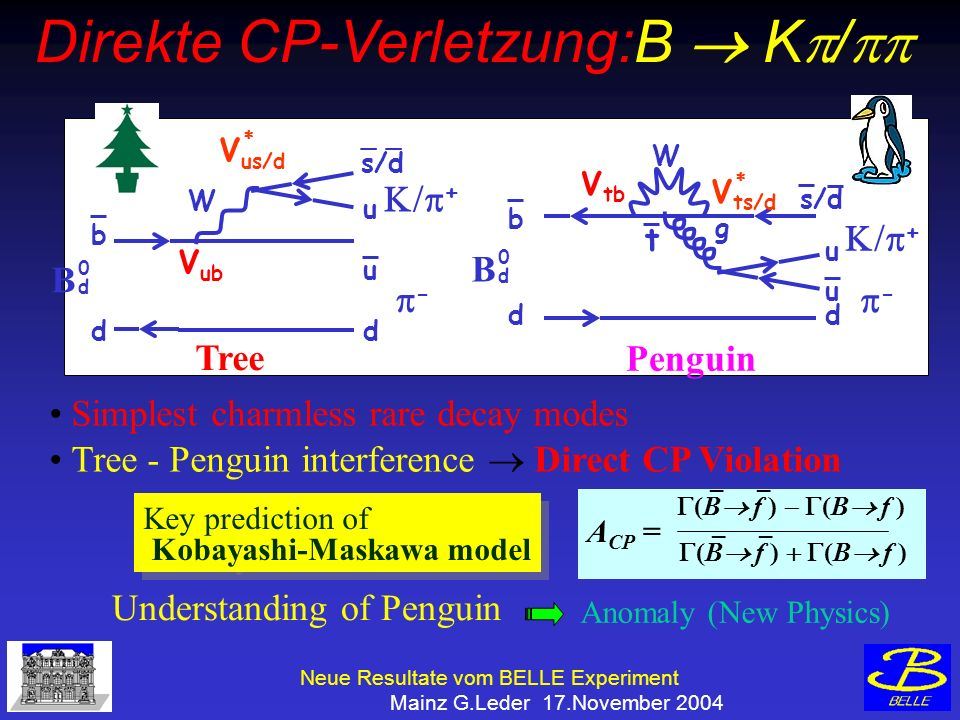 Neue Resultate vom BELLE Experiment Mainz G.Leder 17.November 2004 Penguin d b d _ s/d u u W B 0d0d - + V us/d V ub Tree Simplest charmless rare decay modes Tree - Penguin interference Direct CP Violation Key prediction of Kobayashi-Maskawa model Key prediction of Kobayashi-Maskawa model Understanding of Penguin _ _ (B f ) (B f ) _ _ (B f ) (B f ) A CP = Anomaly (New Physics) B 0d0d d b d u u W g + - V ts/d V tb t s/d Direkte CP-Verletzung:B K /