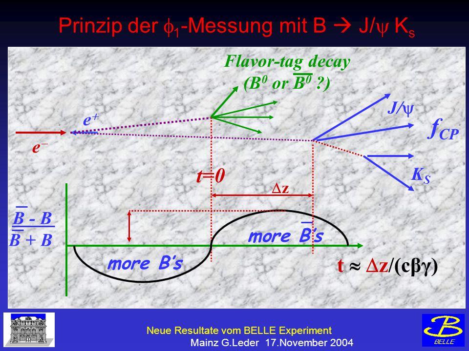 Neue Resultate vom BELLE Experiment Mainz G.Leder 17.November 2004 Prinzip der 1 -Messung mit B J/ K s t z/(cβγ) Flavor-tag decay (B 0 or B 0 ) J/ KSKS B - B B + B e e more Bs z t=0 f CP