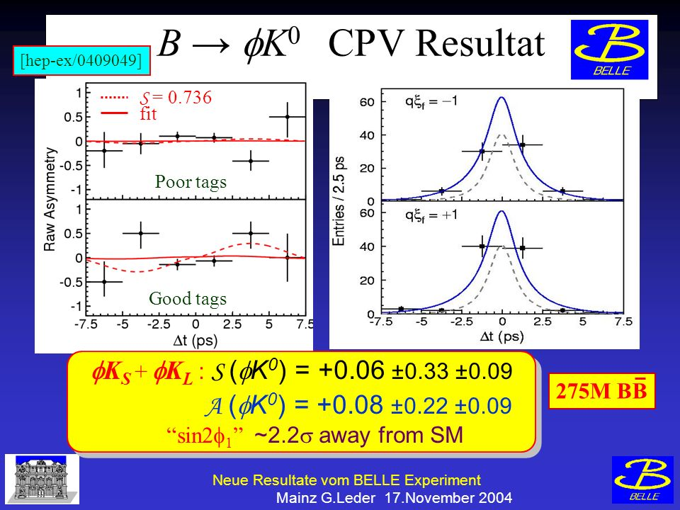 Neue Resultate vom BELLE Experiment Mainz G.Leder 17.November 2004 B K 0 CPV Resultat K S + K L : S ( K 0 ) = +0.06 ±0.33 ±0.09 A ( K 0 ) = +0.08 ±0.22 ±0.09 sin2 1 ~2.2 away from SM K S + K L : S ( K 0 ) = +0.06 ±0.33 ±0.09 A ( K 0 ) = +0.08 ±0.22 ±0.09 sin2 1 ~2.2 away from SM 275M BB Poor tags Good tags S = 0.736 fit [hep-ex/0409049]